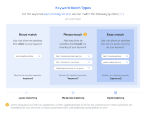 Google announces changes to Broad Match and Phrase Match keywords across PPC